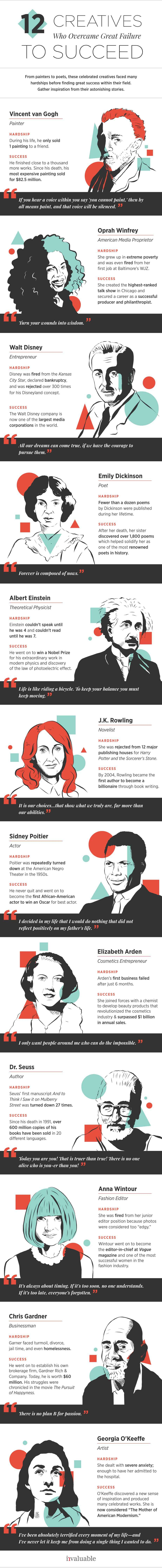 12 Creatives Who Overcame Great Failure to Succeed